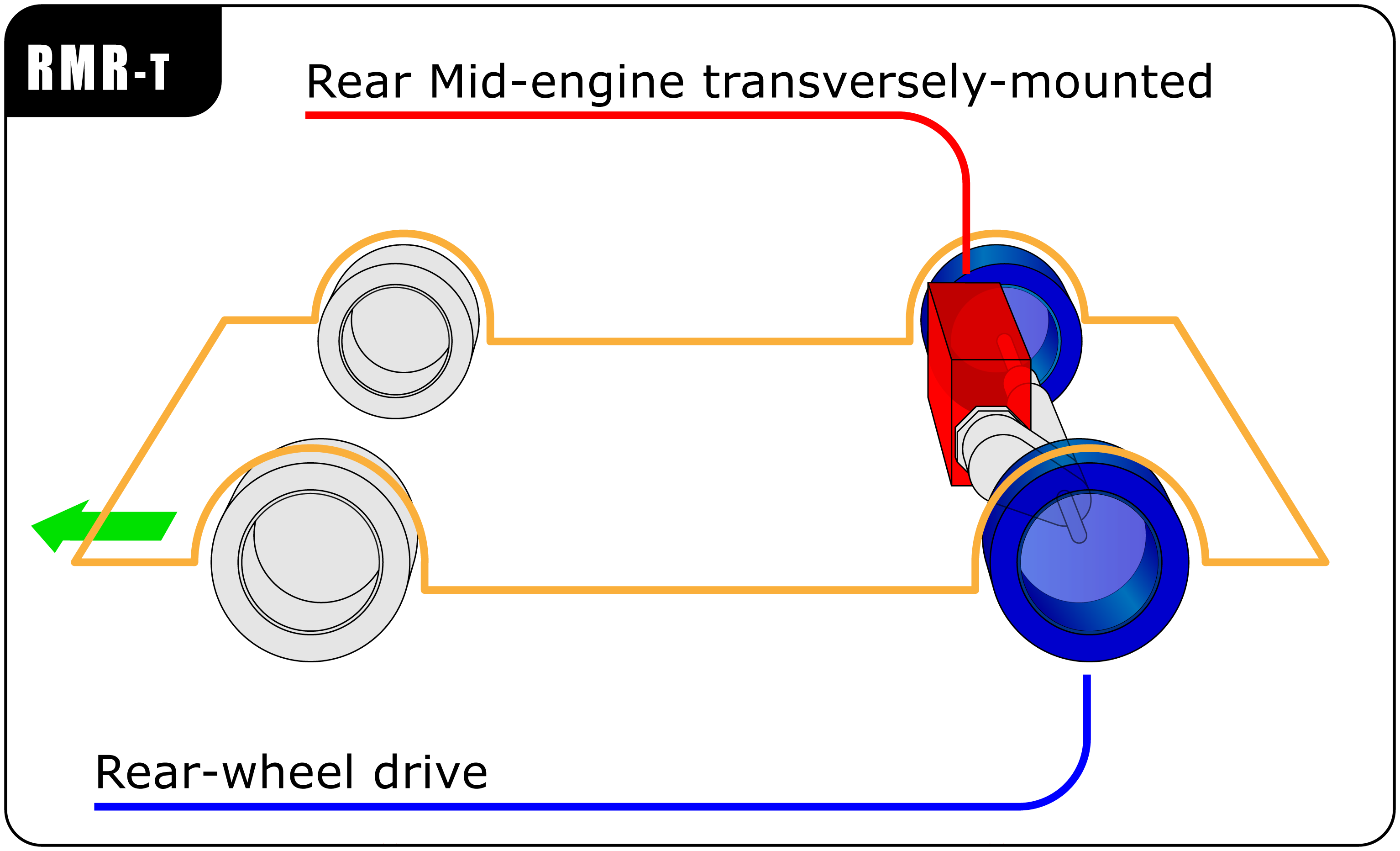 Rear Mid-engine transversely-mounted / Rear-wheel drive