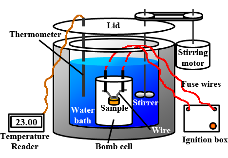 the bomb calorimeter To do this, you will use a homemade bomb calorimeter that captures and measures the heat the energy flow associated with differences in temperature released by burning food.