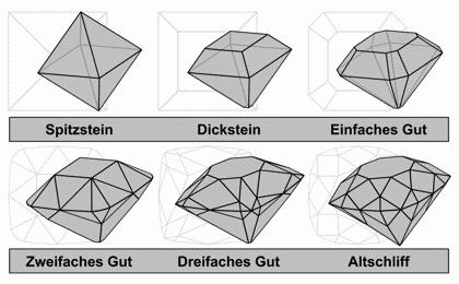 Historische Diamantschliffe