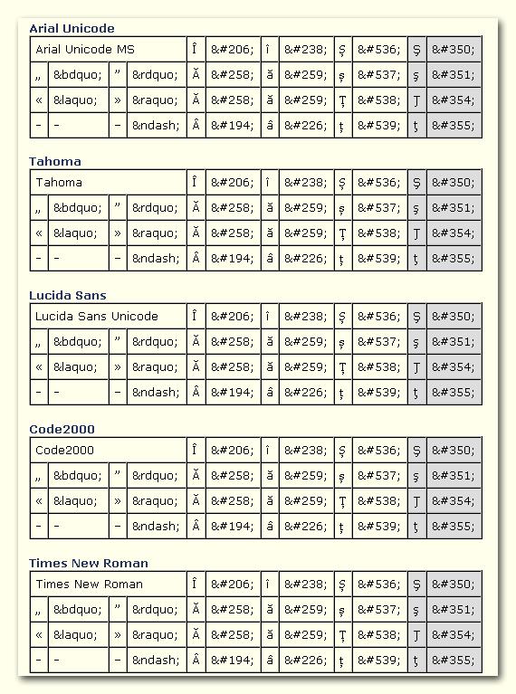 discuție wikipediadiacritice wikipedia