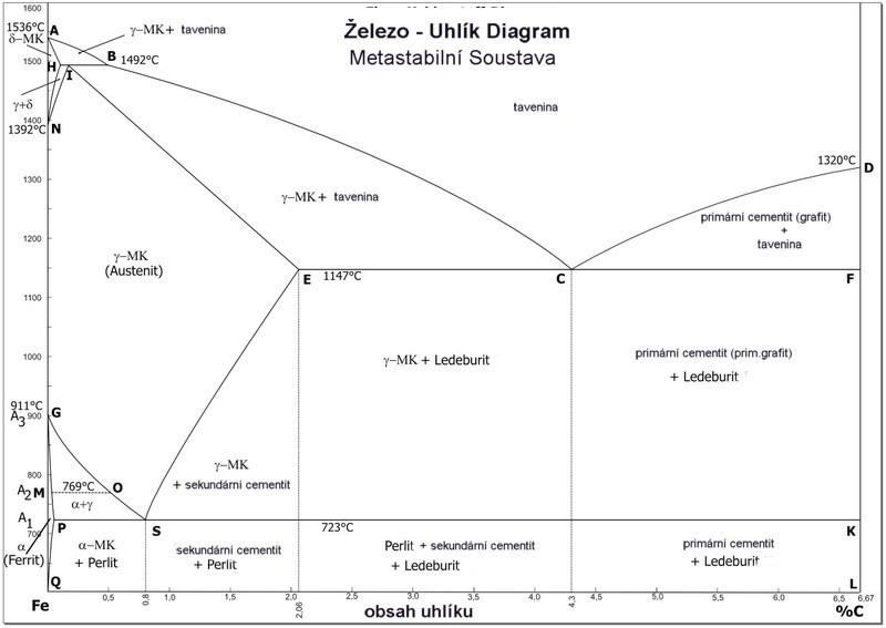 Soubor:Diagramm slouceniny CZ.jpg