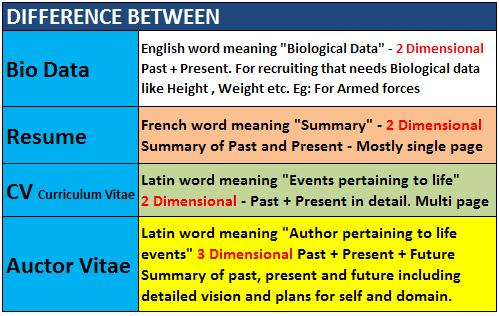 File:Difference between Bio data, Resume, Curriculum Vitae, Auctor ...