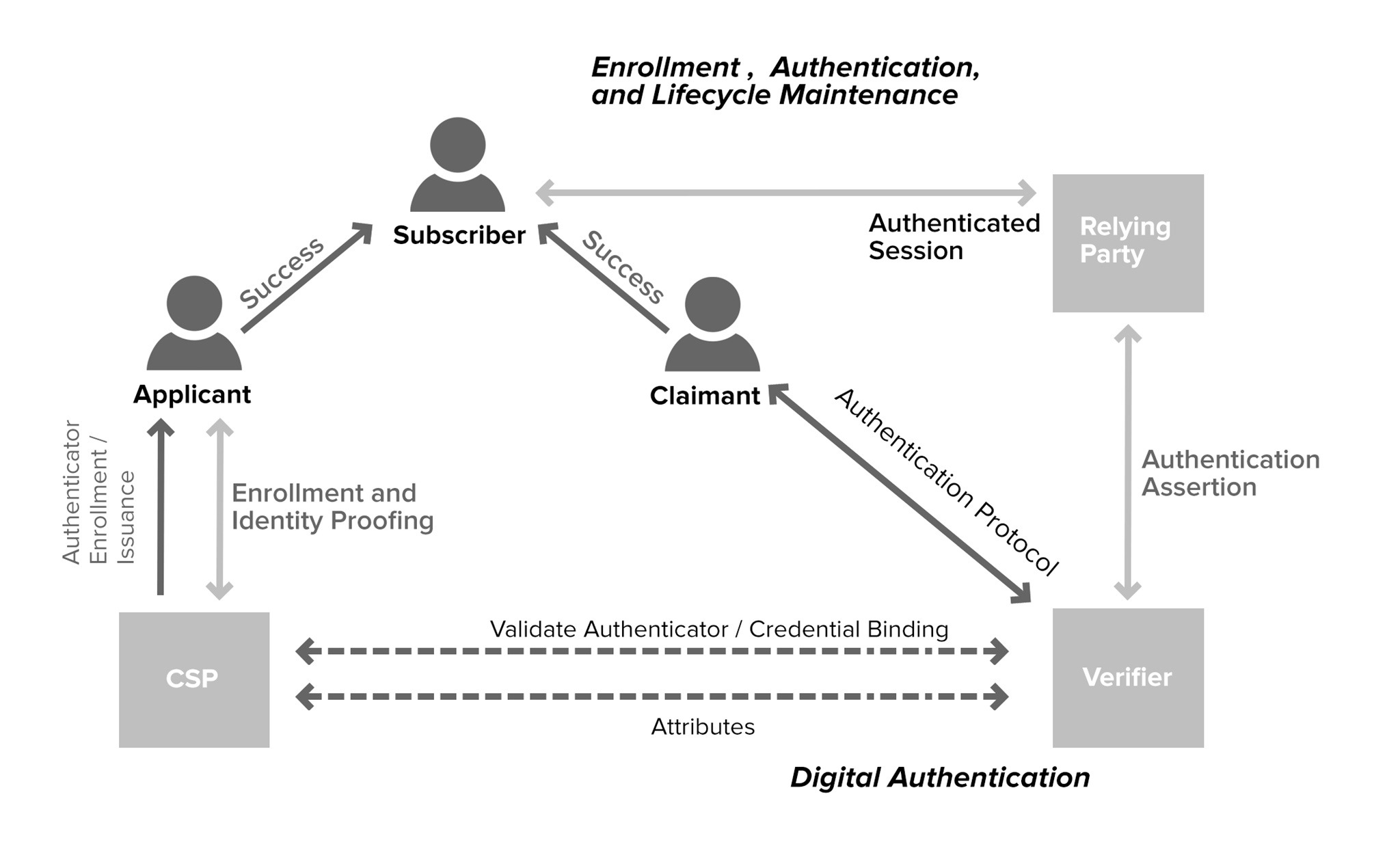 Electronic authentication wikipedia overviewedit 1betcityfo Images