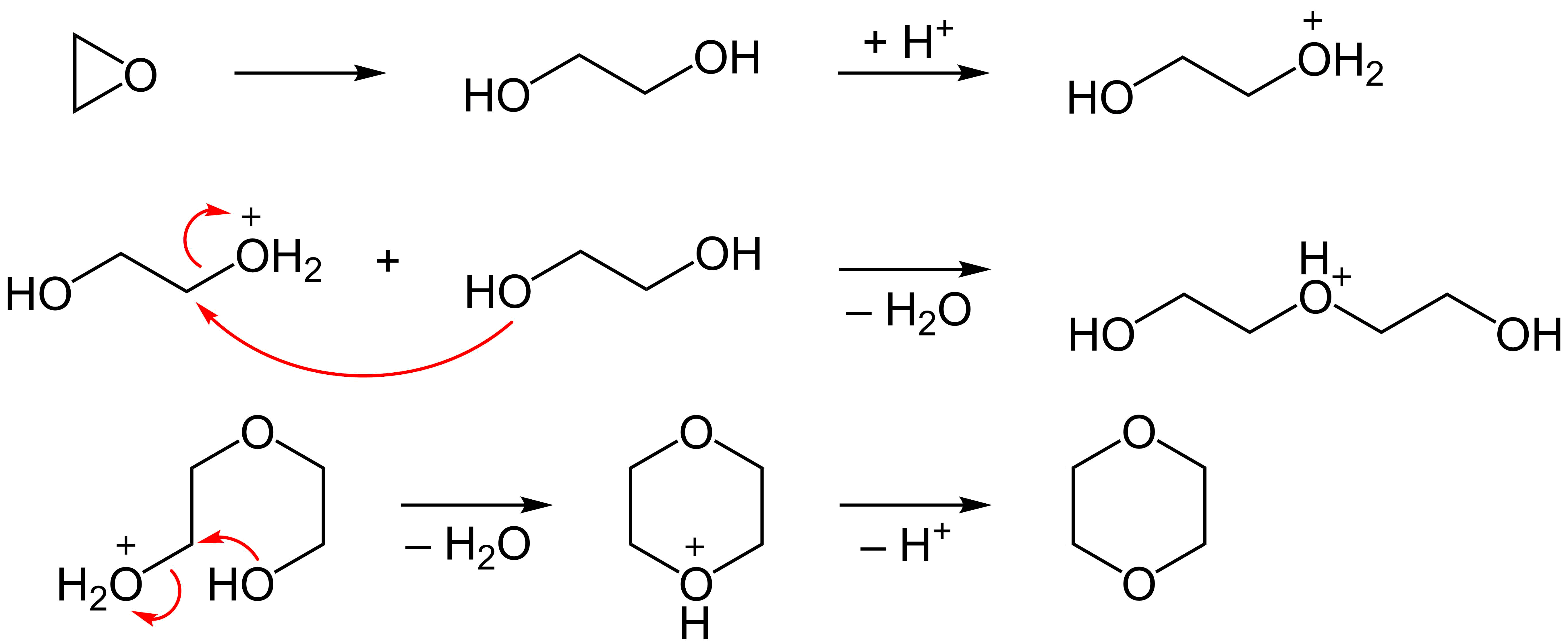 Mechanism of dimerization