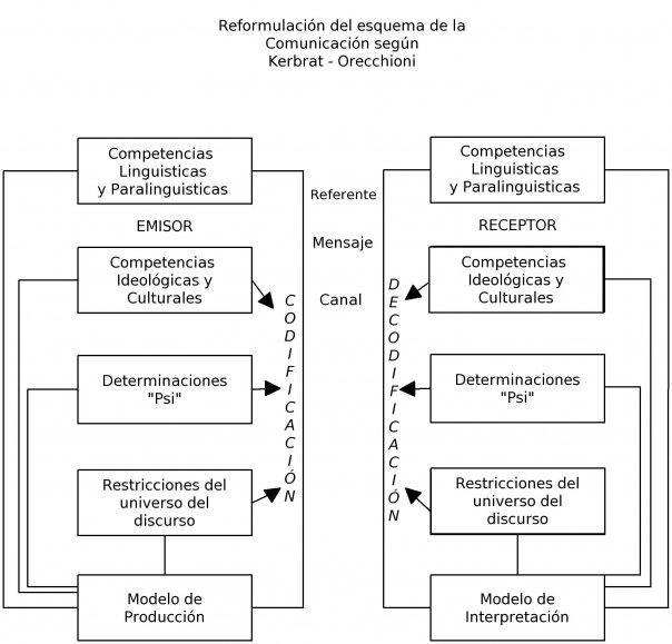 File Esquema De Comunicacion Segun Kerbrat Orecchioni Jpg Wikimedia Commons