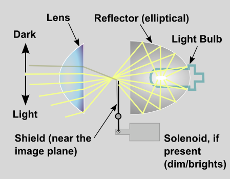 Headlight projector schematic