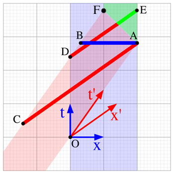 Ladder paradox wikipedia figure 1 a minkowski diagram of the case where the ladder is stopped by impact with the back wall of the garage the impact is event a at impact ccuart Choice Image