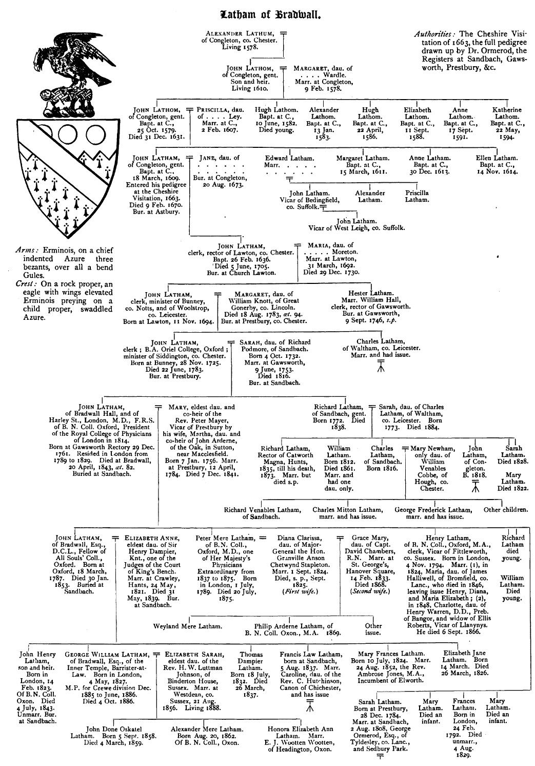 20 Generation Pedigree Chart: Latham-of-bradwall-genealogy.jpg - Wikipedia,Chart