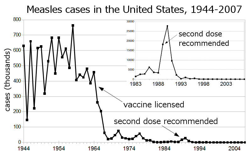 File:Measles US 1944-2007 inset.png