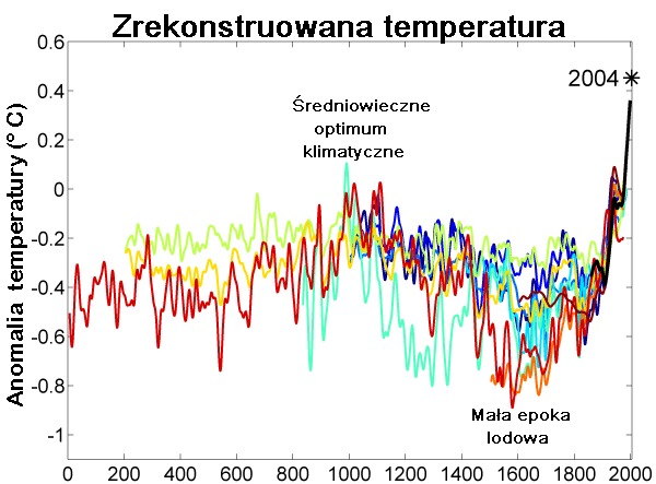 http://upload.wikimedia.org/wikipedia/commons/e/ed/Rekonstrukcja_Temperatury2.PNG