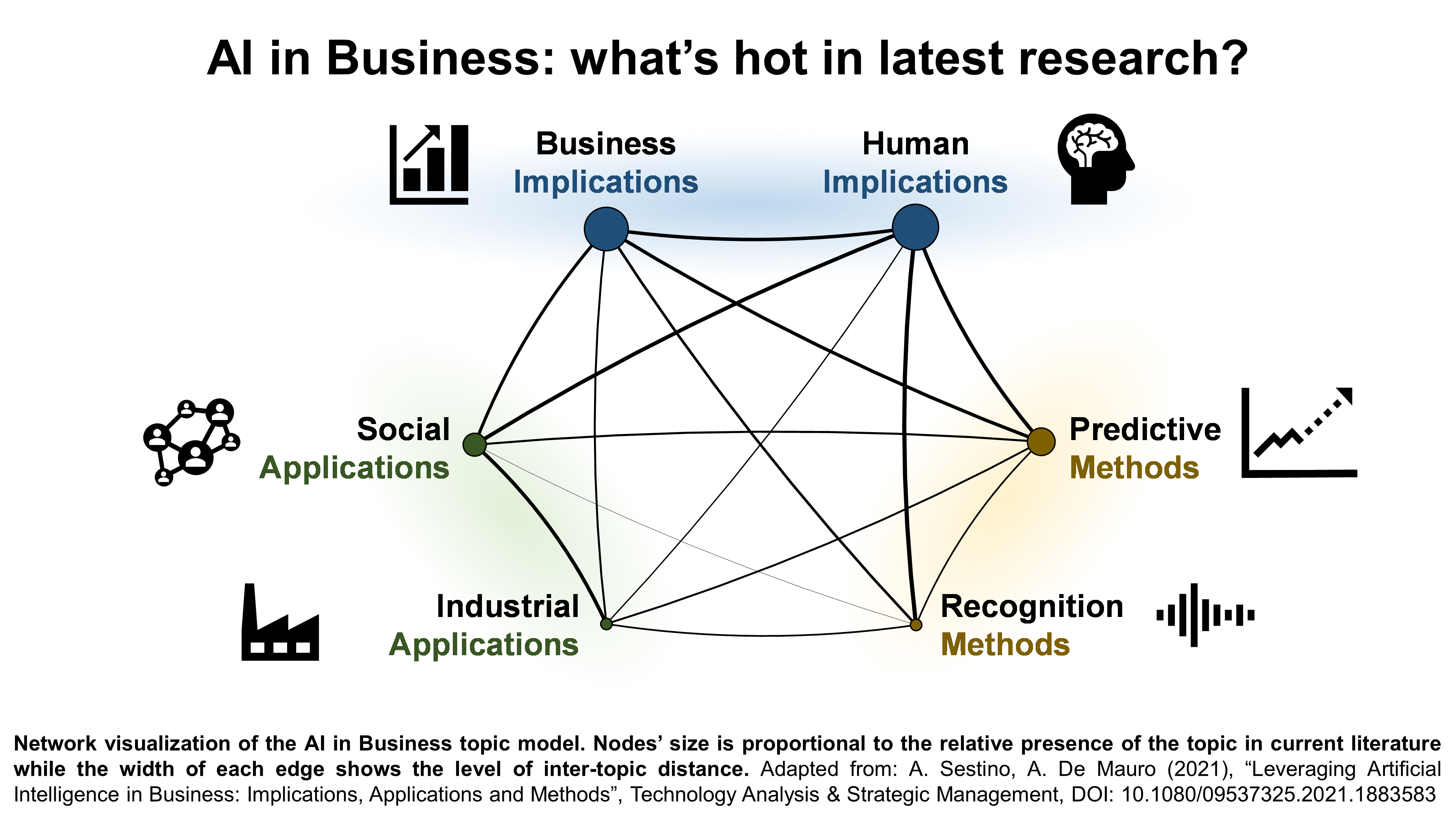 File:Research topics in Business-applied Artificial Intelligence.png - Wikimedia Commons