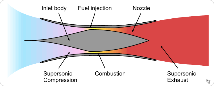 https://upload.wikimedia.org/wikipedia/commons/e/ed/Scramjet_operation.png