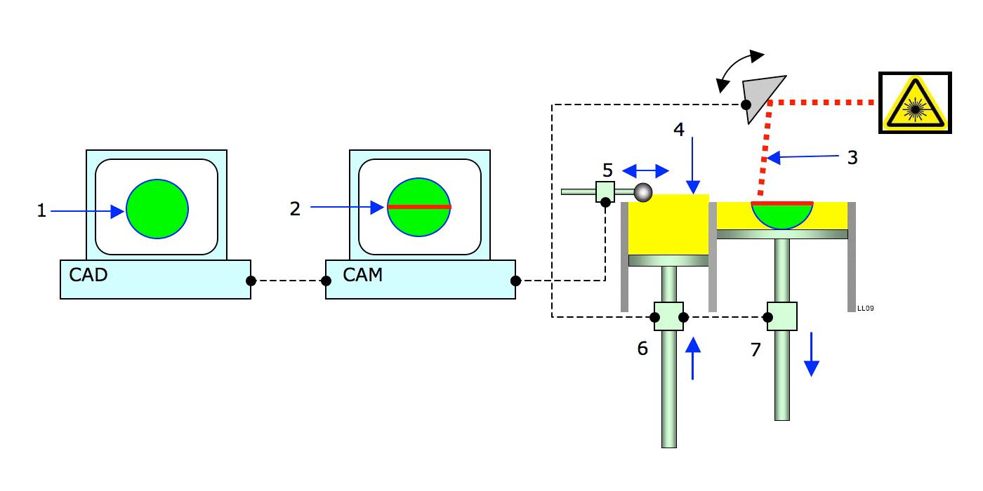 Principle of laser action pdf