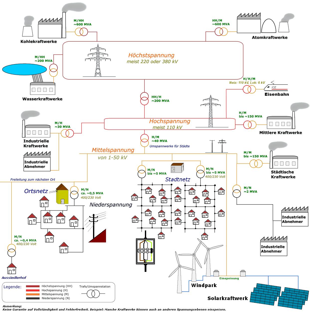 Stromnetz – Wikipedia