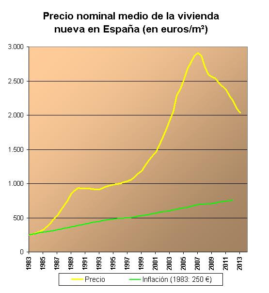 Burbuja inmobiliaria en espa a wikipedia la - Empresas de construccion en madrid ...