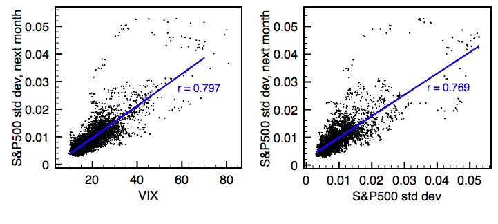 Performance of VIX (left) compared to past volatility (right) as 30-day volatility predictors, for the period of Jan 1990-Sep 2009. Volatility is measured as the standard deviation of S&P500 one-day returns over a month's period. The blue lines indicate linear regressions, resulting in the correlation coefficients r shown. Note that VIX has virtually the same predictive power as past volatility, insofar as the shown correlation coefficients are nearly identical. Vix.png