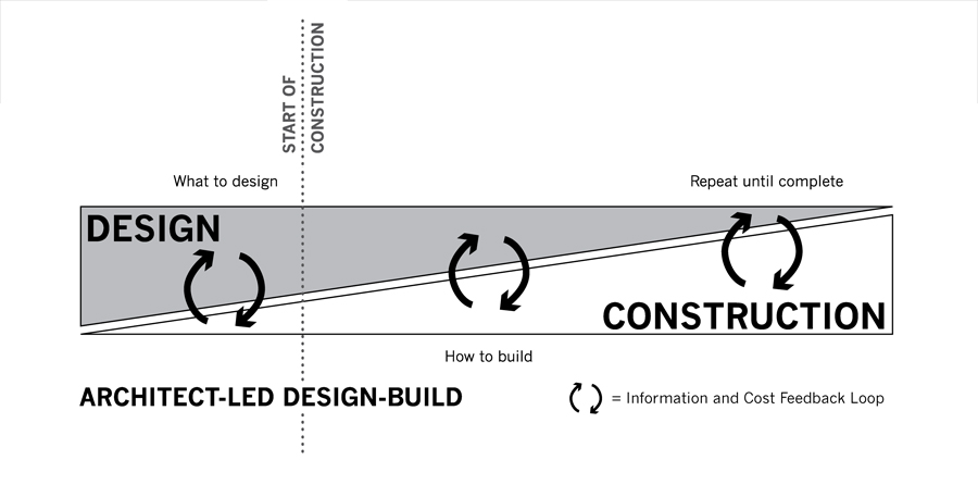 Architect led design build wikipedia for How to build a house without a contractor