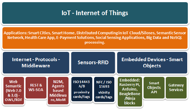 Figure 2. Internet of Things tech items
