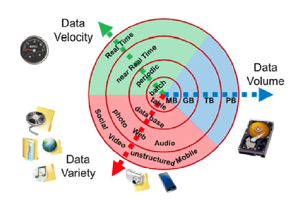 https://upload.wikimedia.org/wikipedia/commons/e/ee/Big_Data.png