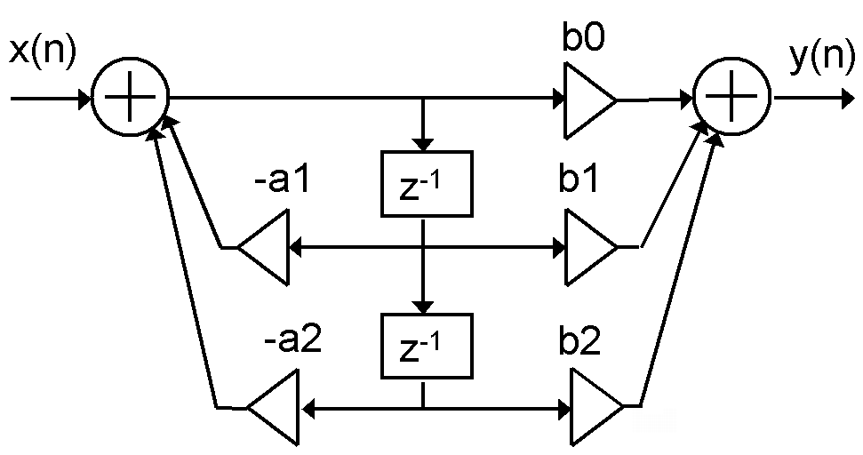 File:Biquad direct form2.png - Wikimedia Commons