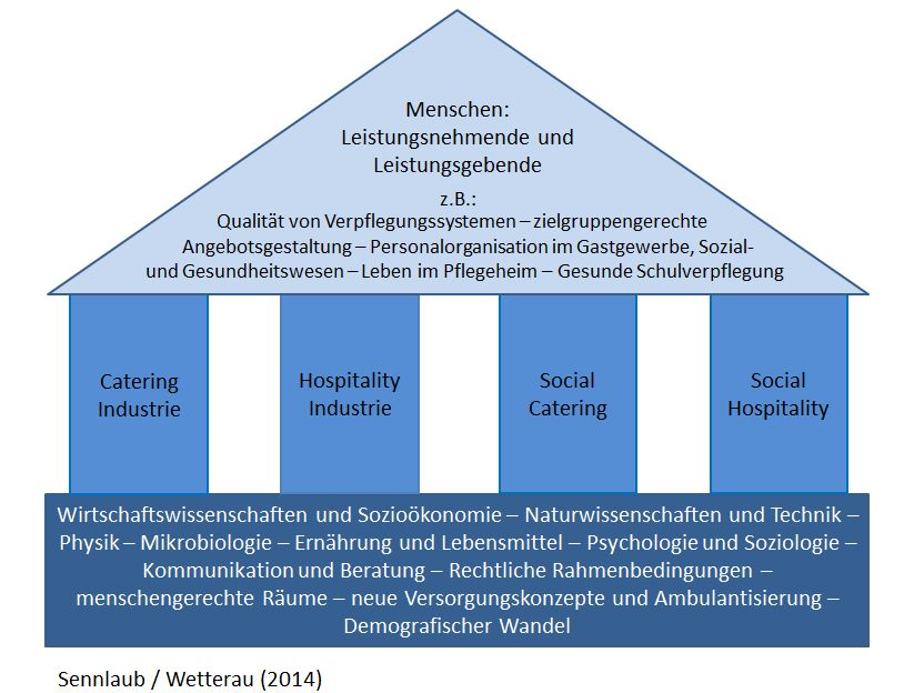 Catering und hospitality services wikipedia for Raumgestaltung definition