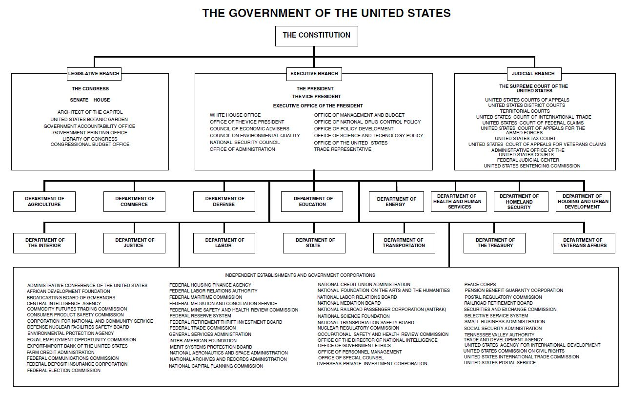 Time Clock Conversion Chart: Chart of the Government of the United States 2011.jpg ,Chart