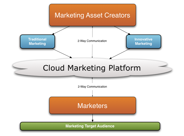 Cloud marketing - Wikipedia