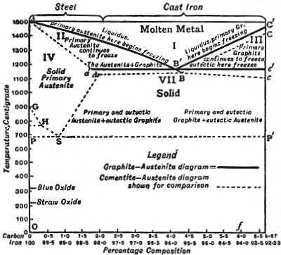 EB1911 Iron and Steel - Fig. 5.—Graphite-austenite or stable carbon-iron, diagram.jpg