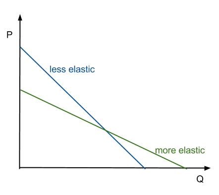 how to find elasticity of demand in calculus