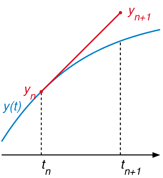 File:Forward Euler method illustration.png
