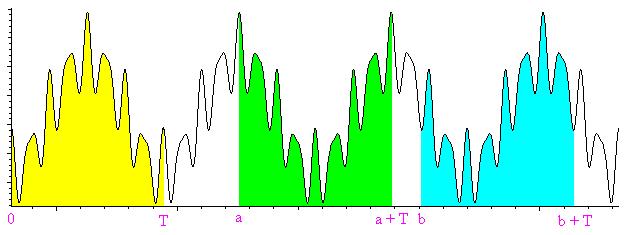 external image Funci%C3%B3n_peri%C3%B3dica_area_constante.png