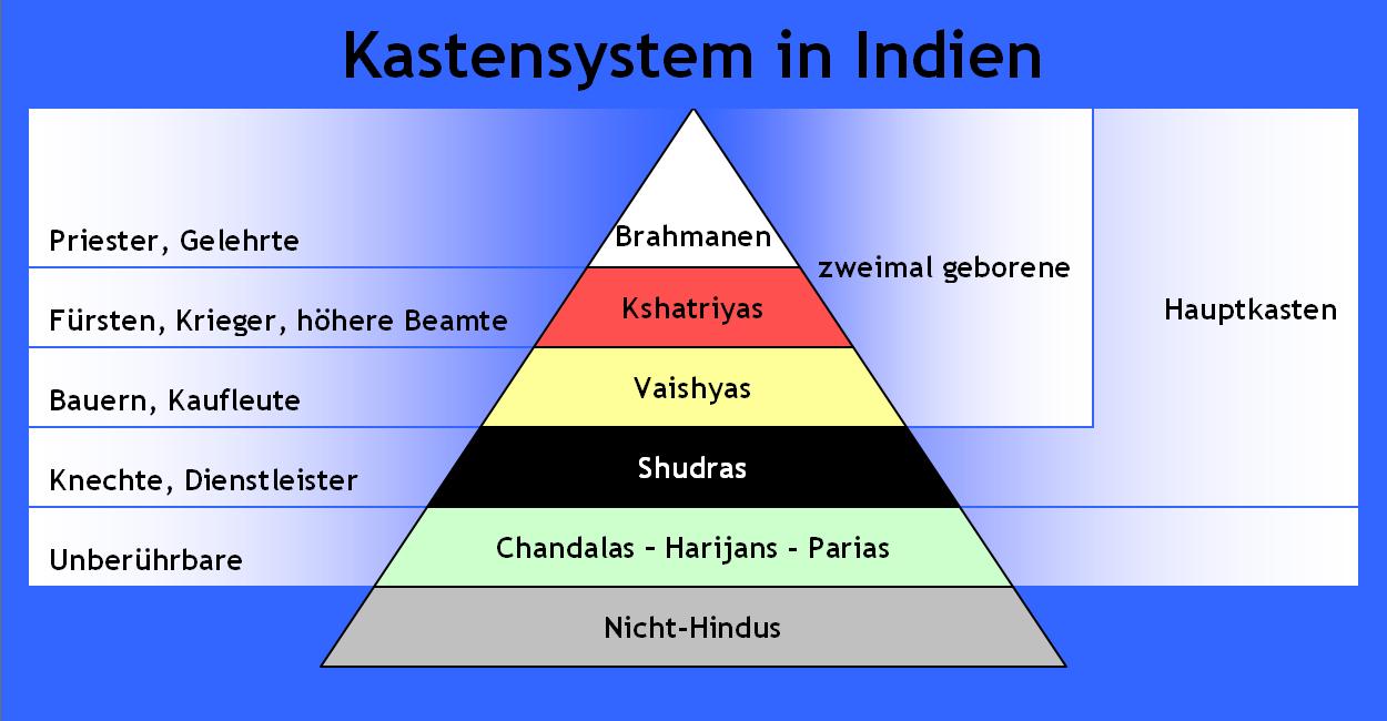 indien religion anteil