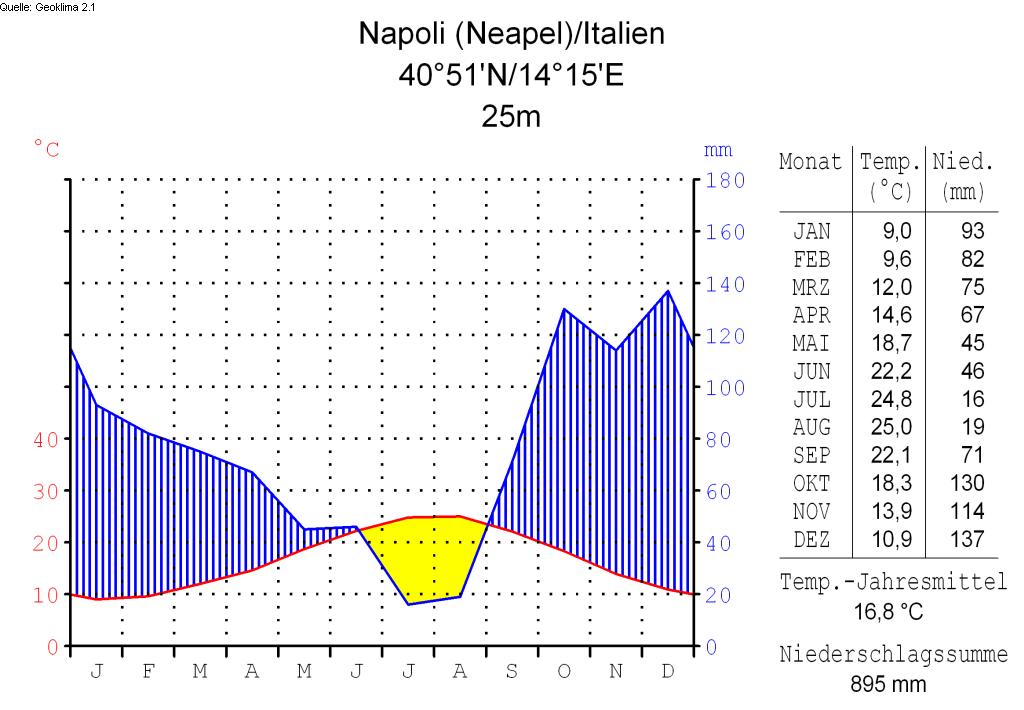 Klimadiagramm-deutsch-Napoli (Neapel)-Italien.png