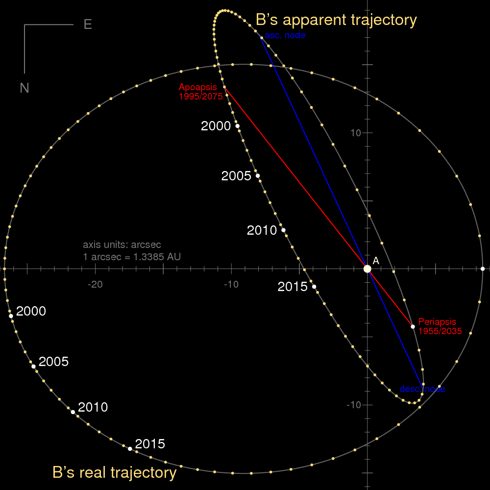 alpha centauri planet reconsidered orbit alpha centauri ab arcsec