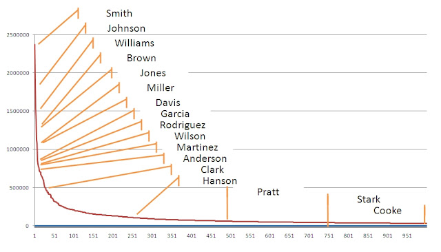 Rank and frequency of some US surnames Power law surnames.jpg