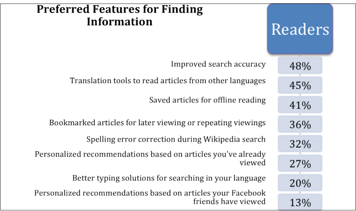 Preferred features for finding information - Readers Survey 2011.png