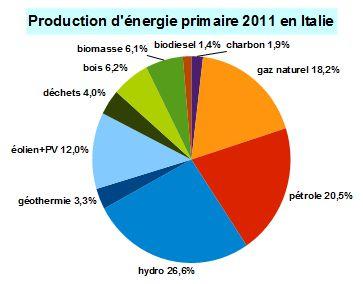 Plan Transition Energie Alfort Ville