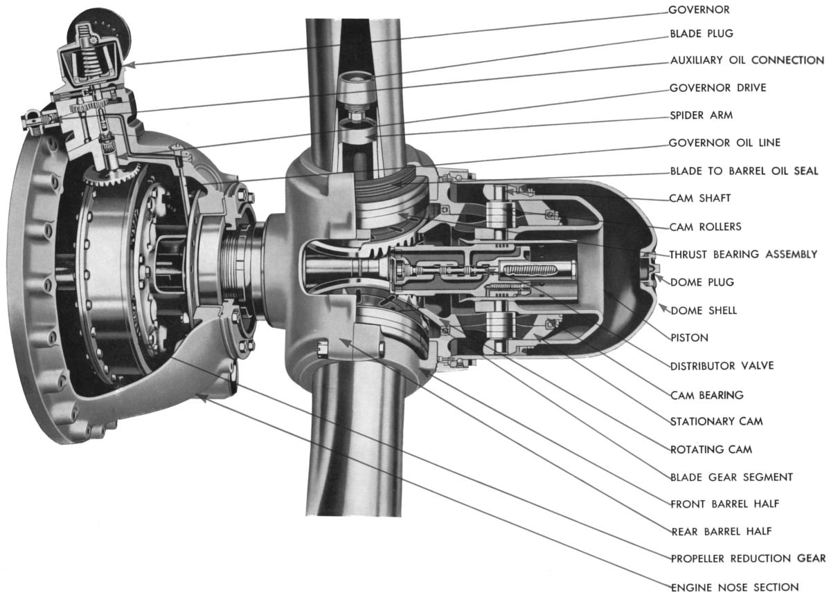 Controllable Pitch Propeller : File propeller diagram g wikimedia commons