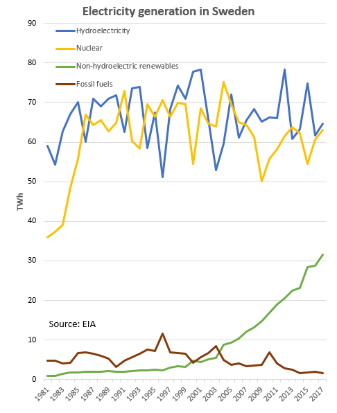 Electricity Sector In Sweden Wikipedia