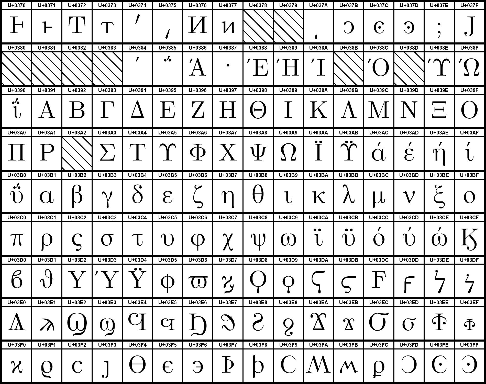 Greek Letter Alpha Ascii