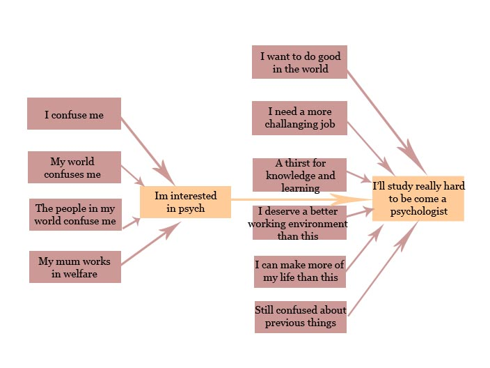 Flow Chart In Excel 2010: Why i study psych flow chart copy.jpg - Wikimedia Commons,Chart