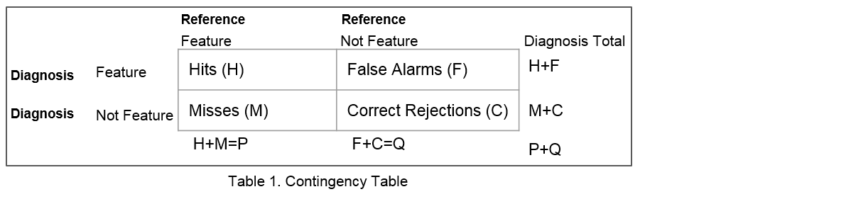 File:2x2 Contingency Table To Illustrate TOC Concept.png
