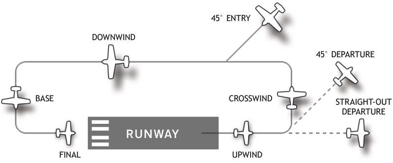 FileAirport Traffic Patternjpg Wikipedia Impressive Airport Traffic Pattern