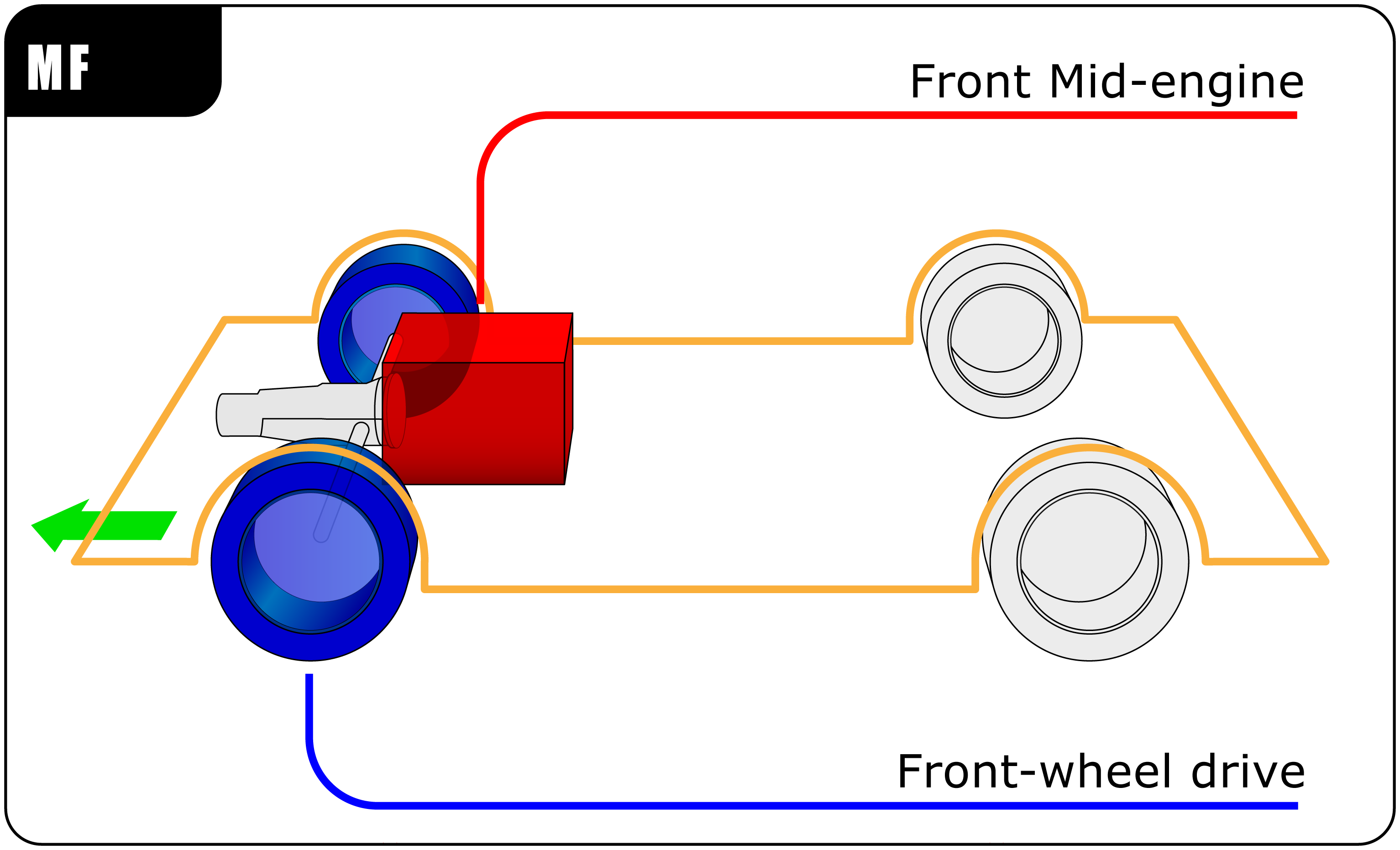 Front mid-engine position / Front-wheel drive