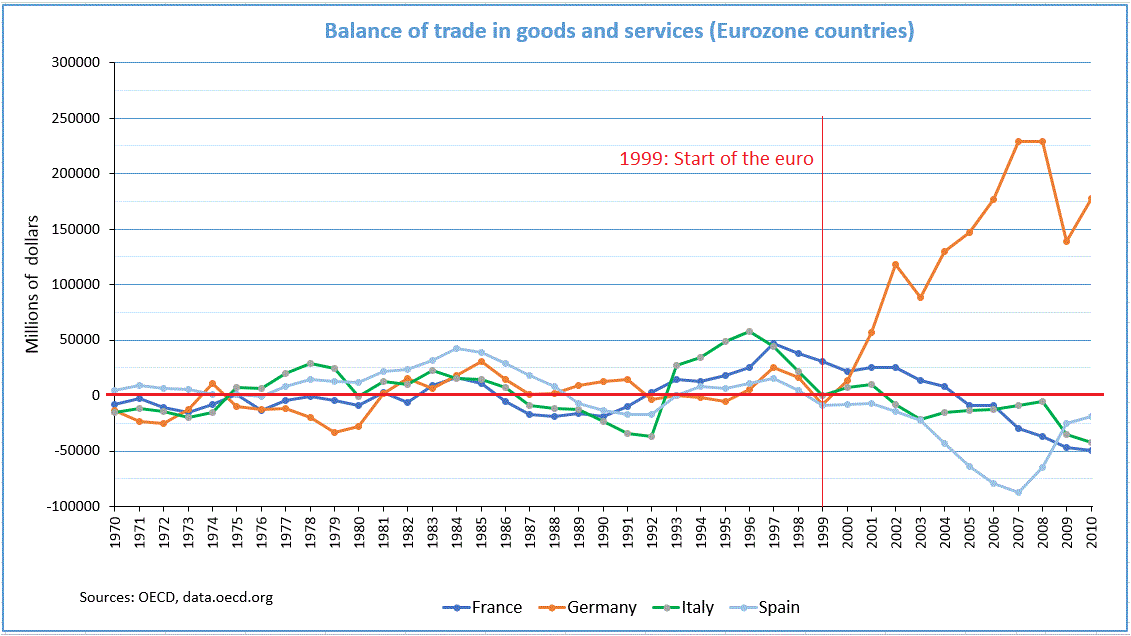 balance of trade and balance of Net trade in goods and services (bop, current us$) international monetary fund, balance of payments statistics yearbook and data files license : cc by-40 linebarmap share details label 1960 1970 1980 1990 2000 2010.