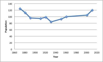 File:Biggin Derbyshire population time series 1881-2011.jpg