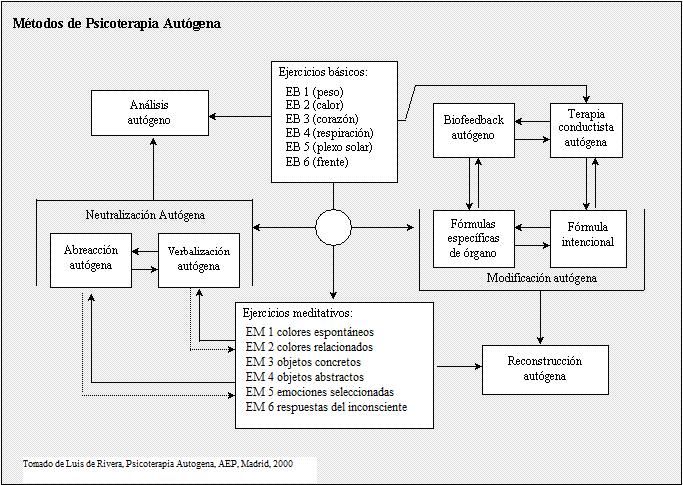 Cuadro metodos psicoterapia autogena.PNG