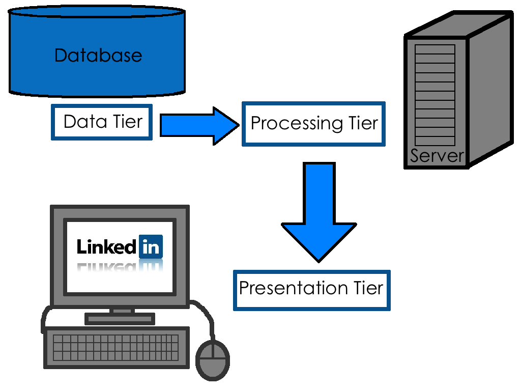 manual data processing and electronic data processing