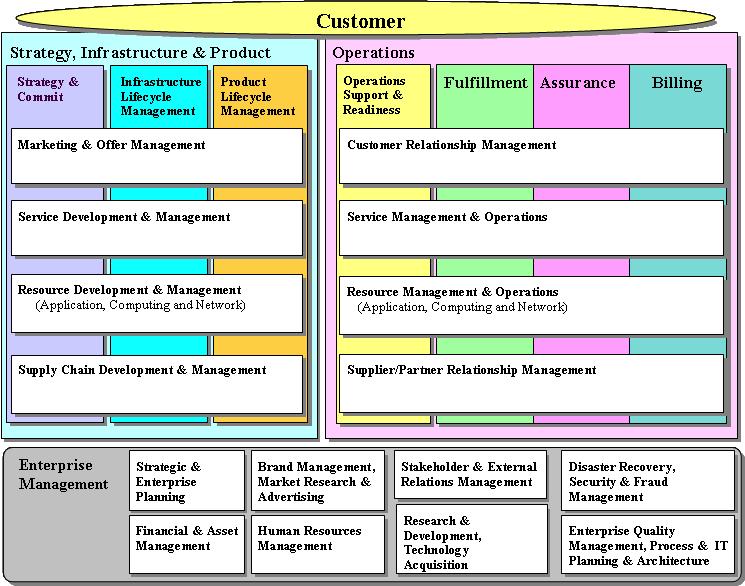 Enhanced Telecom Operations Map  U2013 Wikipedia  Wolna