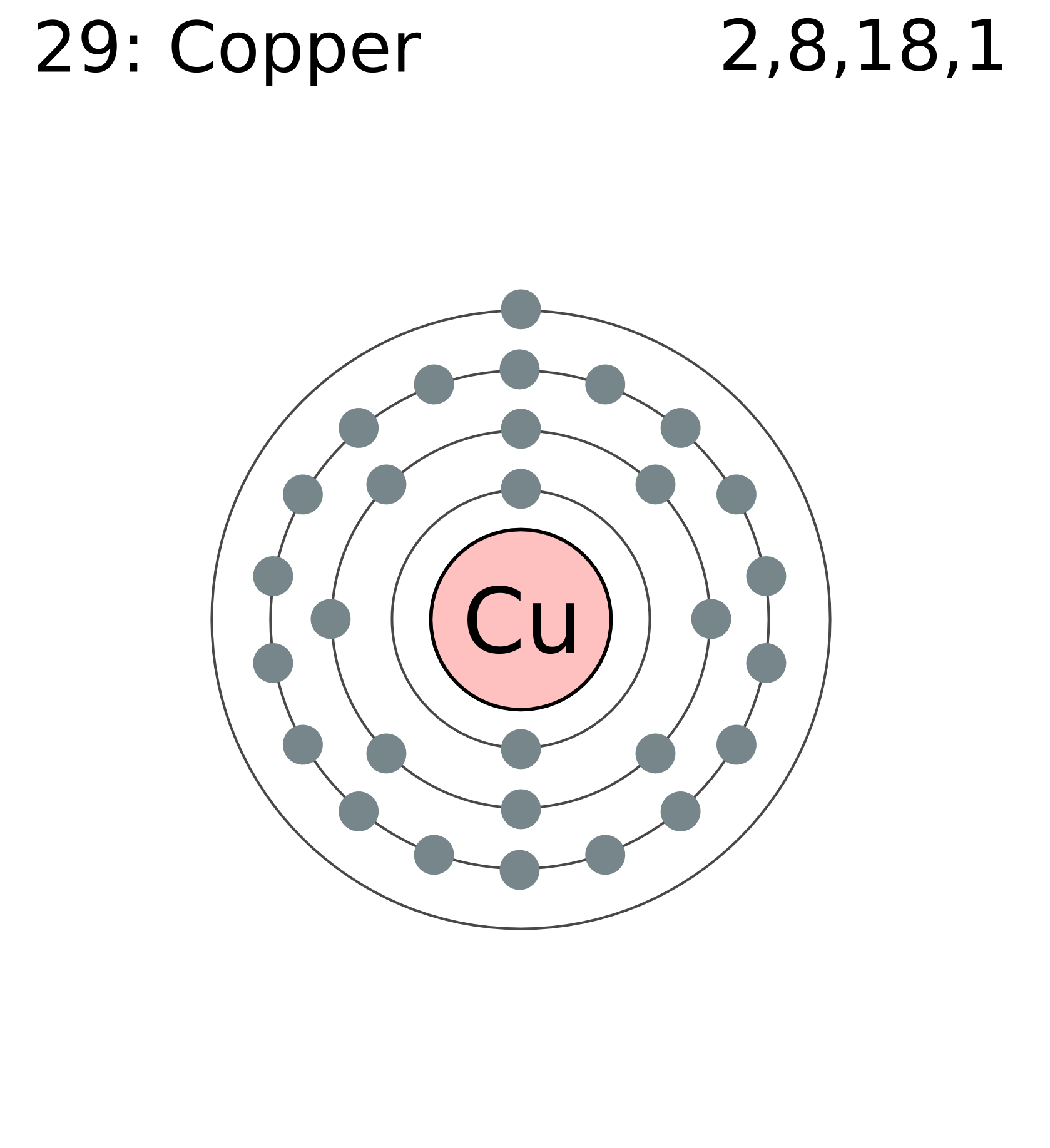 File:Electron shell 029 copper.png - Wikimedia Commons